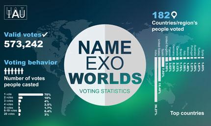 Le statistiche raccolte da IAU relative al Concorso NameExoWorlds mostrano che il 70 per cento dei votanti ha dato una sola preferenza per i 20 sistemi planetari, mentre il 6,4 per cento ha votato tra 6 e 19 exoworlds. L'India è stata il paese col maggior numero di votazioni (36%), seguita da Stati Uniti (19,5%) e Spagna (8%). L'Italia si colloca al nono posto (1.56%). Crediti: IAU.