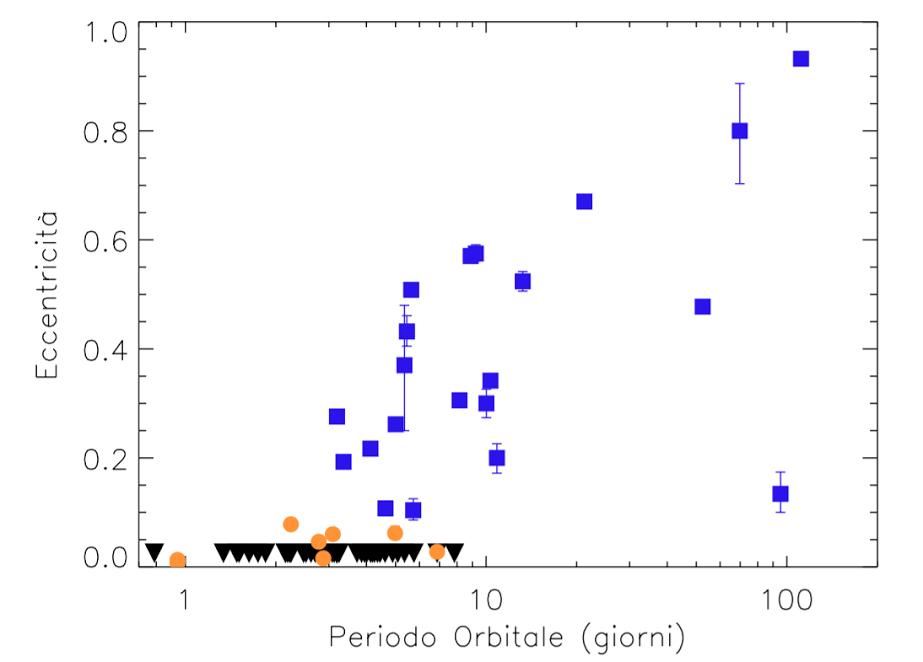 Il diagramma mostra l'andamento dell'eccentricità in funzione del periodo orbitale per i pianeti del campione studiato con eccentricità ben determinate. Crediti: A. Bonomo et al.